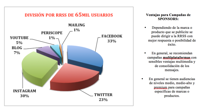 División de usuarios en el mundo por red social